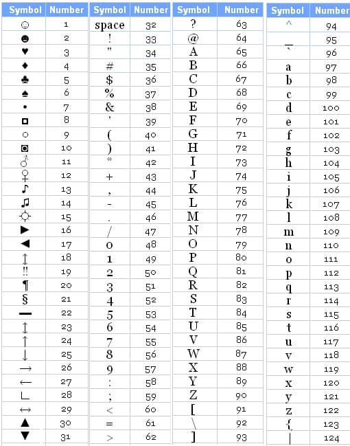 Alt Codes List Of Alt Key Codes Symbols 7128970 Kiavengafo